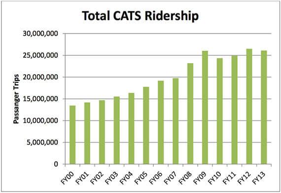 Total CATS Ridership