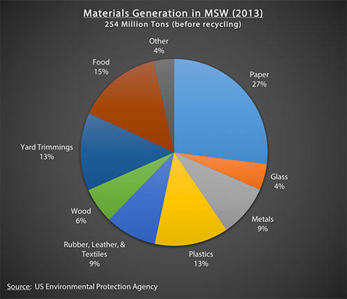 Materials Generation in MSW (2013)