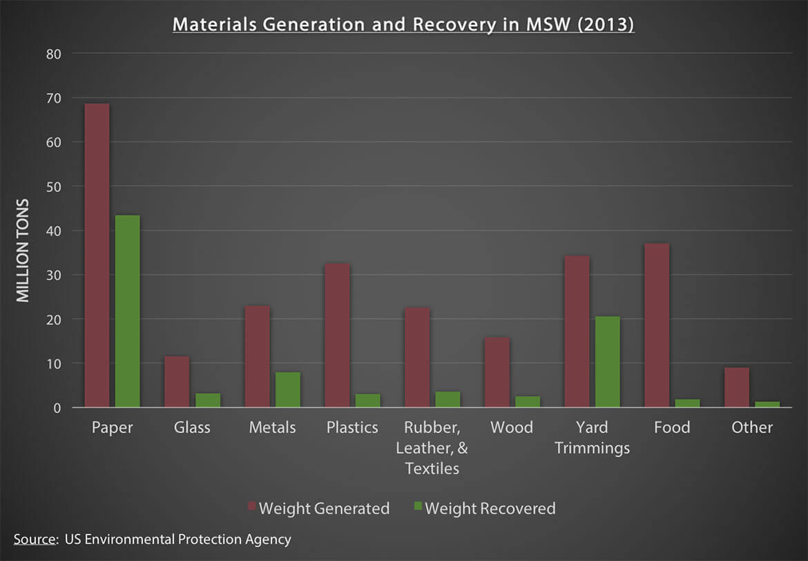 Materials Generation and Recovery in MSW (2013)