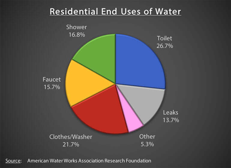 Residential End Uses of Water
