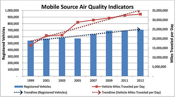 Mobile Source Air Quality Indicators