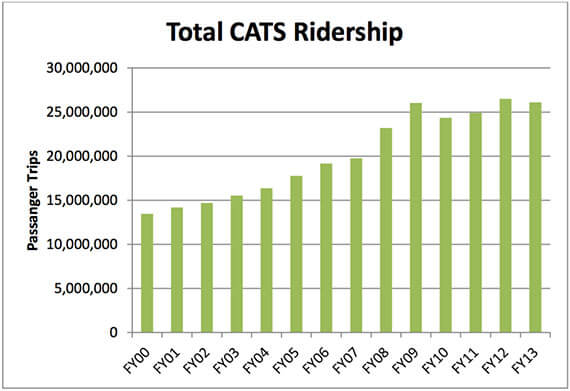 Total CATS Ridership
